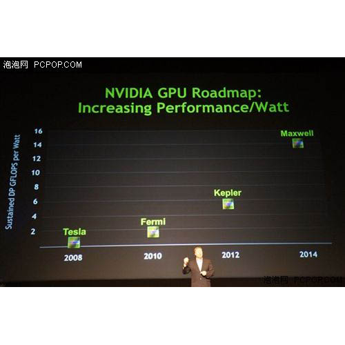 NVIDIA Kepler Roadmap
