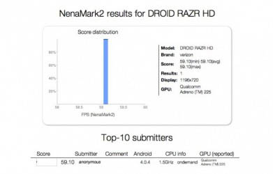 DROID-RAZR-HD-Benchmark-391x250