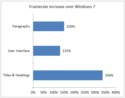 3324.Framerate-increase-over-Windows-7 68C126A7