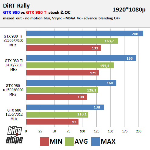 dirt bench 980 TI