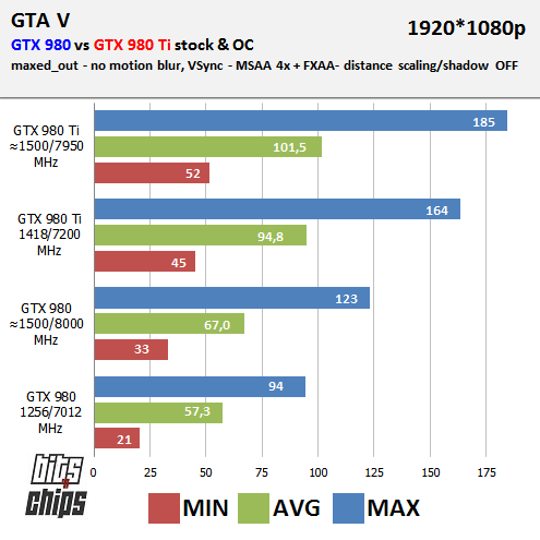 gta bench 980 TI