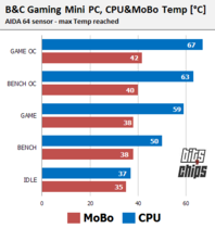 mini PC temp